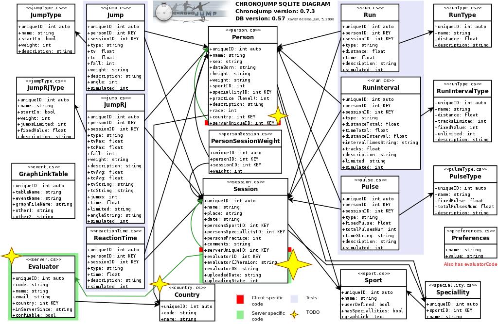 sqlite_diagrams/chronojump_sqlite.png