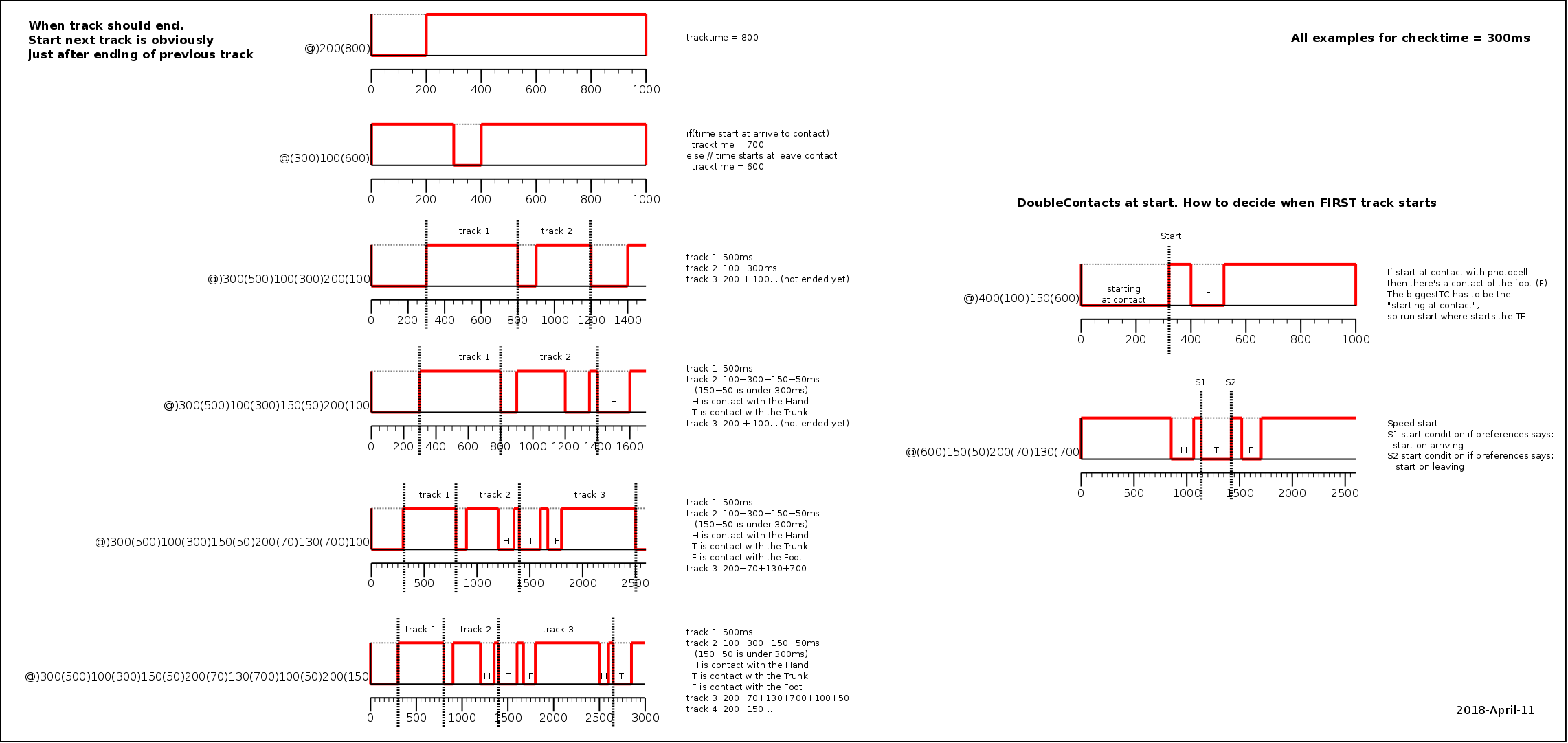 diagrams/processes/photocells-double-contact-workflow-examples.png