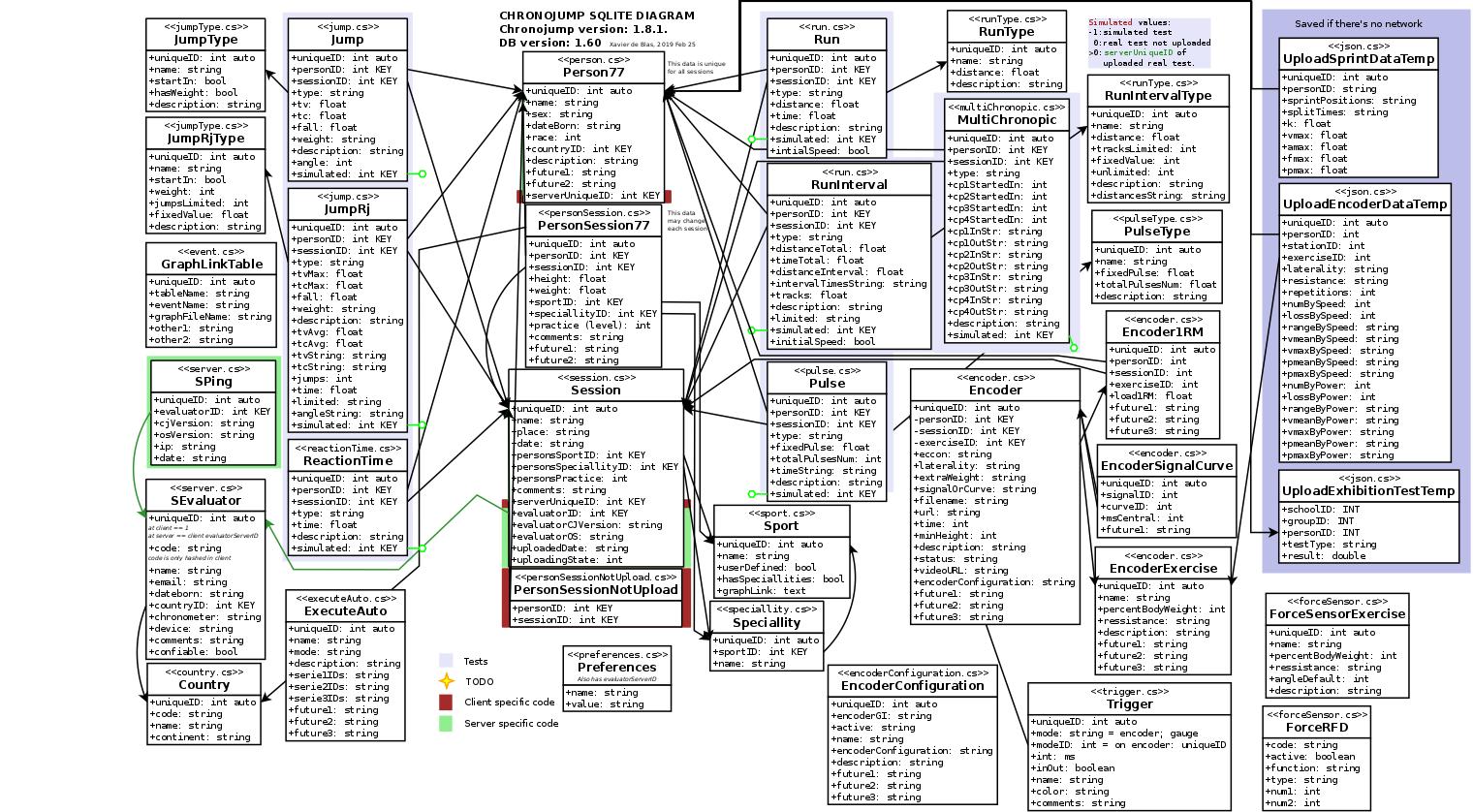 diagrams/sqlite/chronojump_sqlite.png