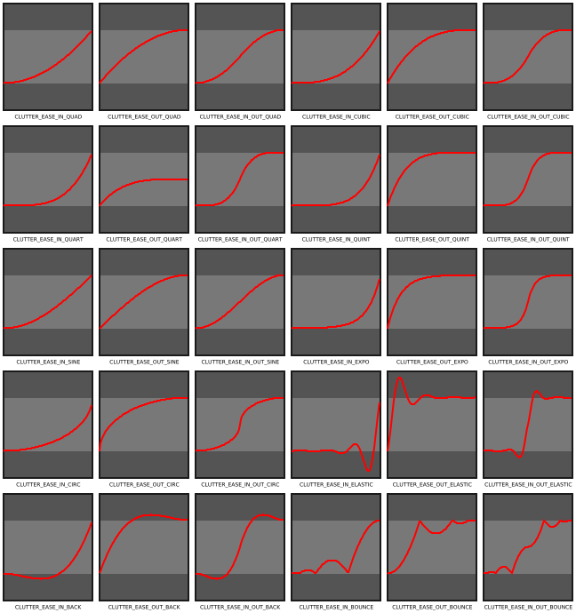 doc/reference/clutter/easing-modes.png