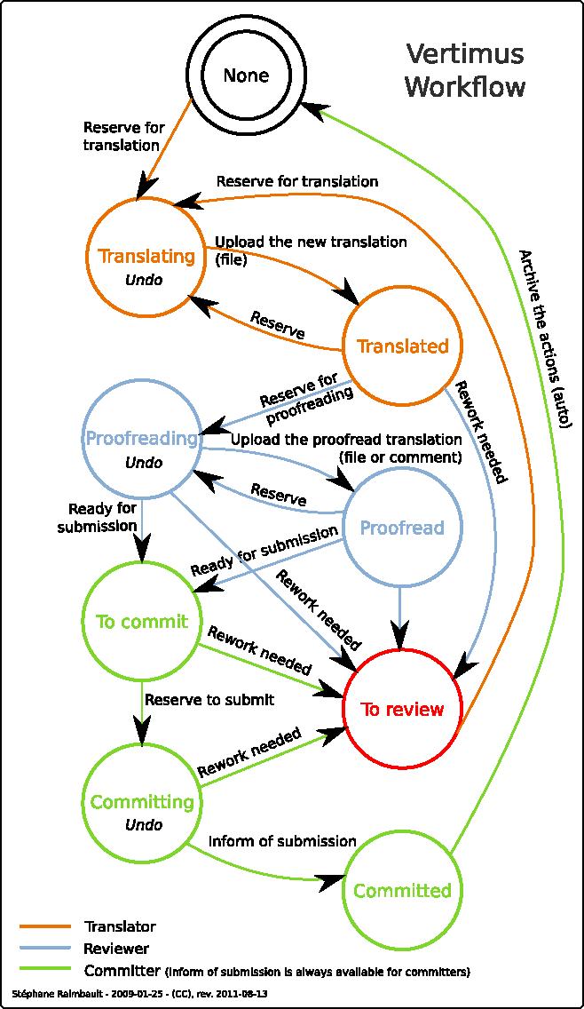 media/img/workflow-translation.png