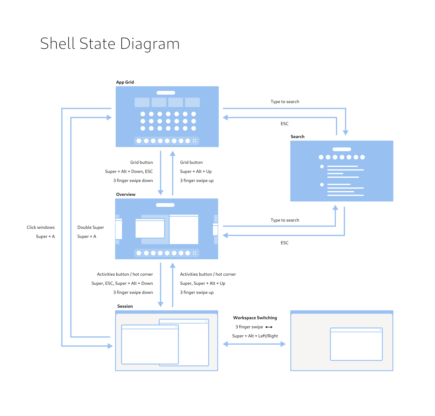 shell-state-diagram.png