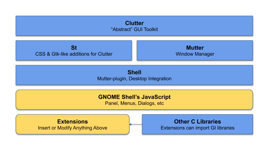 docs/.vuepress/public/assets/img/gnome-shell-library-architecture.png